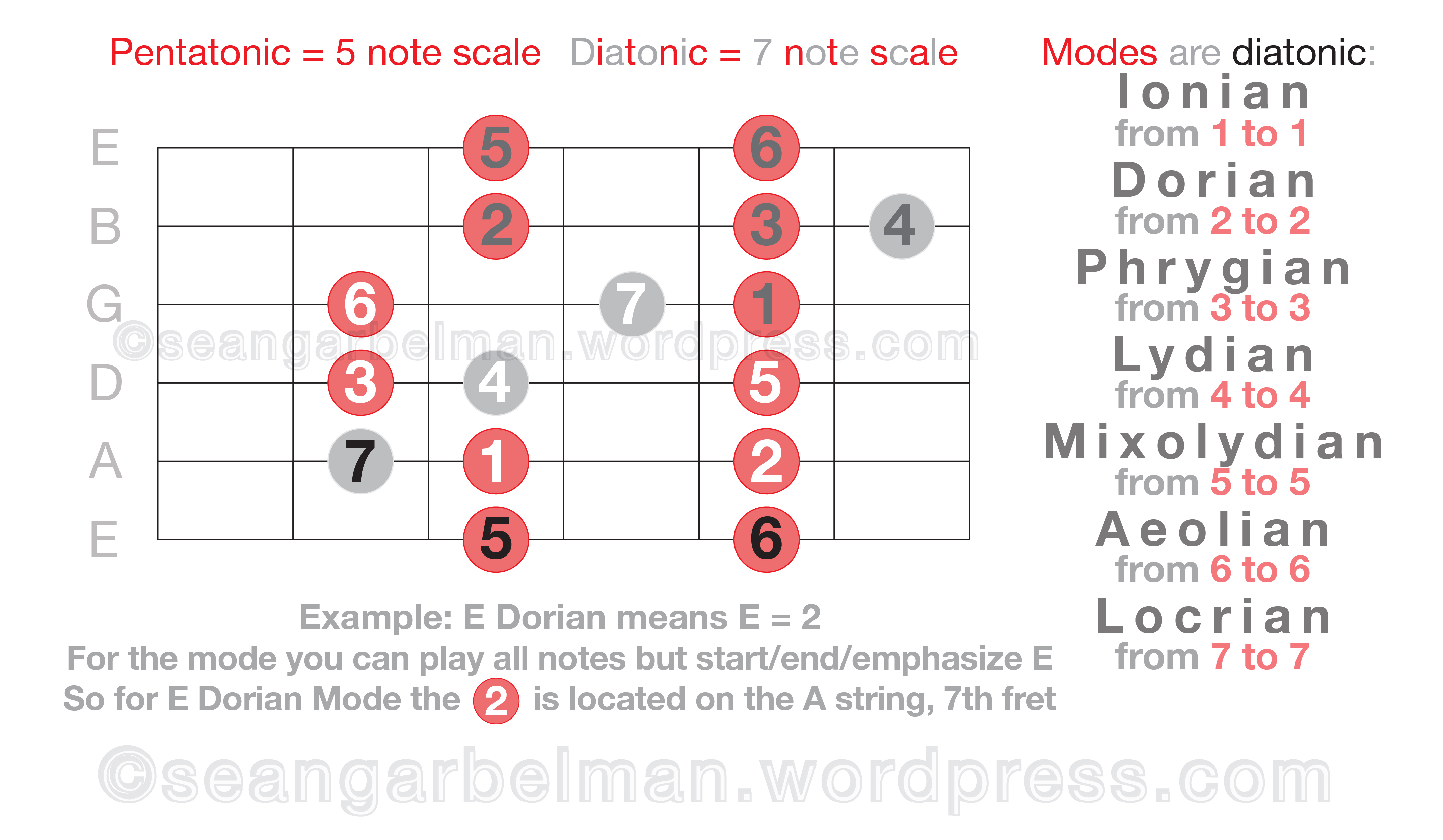 Modes Decoded Eat Sleep Guitar